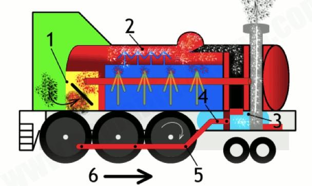 Паровые двигатели, такие как у этого Локомотива, являются примерами двигателей внешнего сгорания.