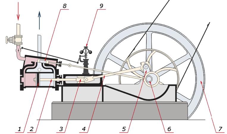 Принцип работы парового двигателя