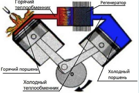 Схема работы двигателя Стирлинга альфа-типа