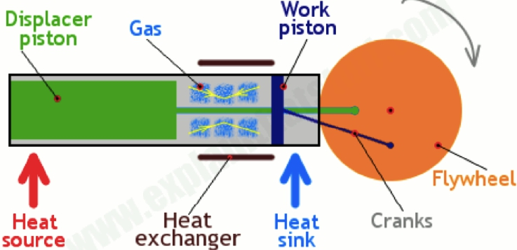 Схема работы двигателя Стирлинга бета-типа